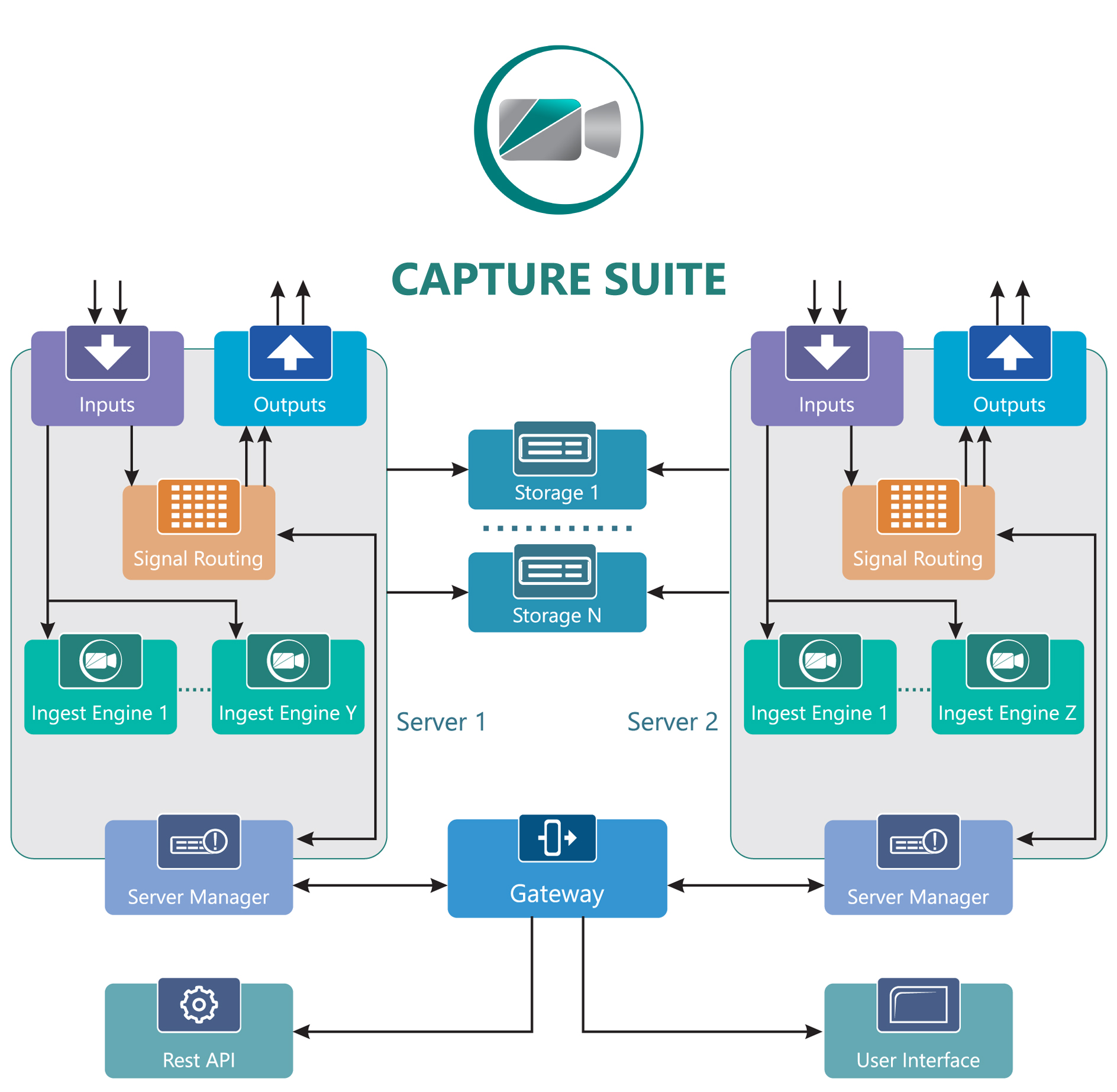 Capture Suite workflow