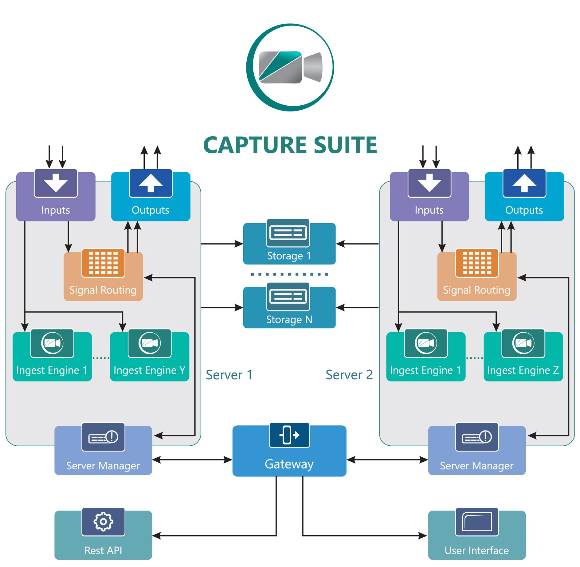 Capture Suite workflow
