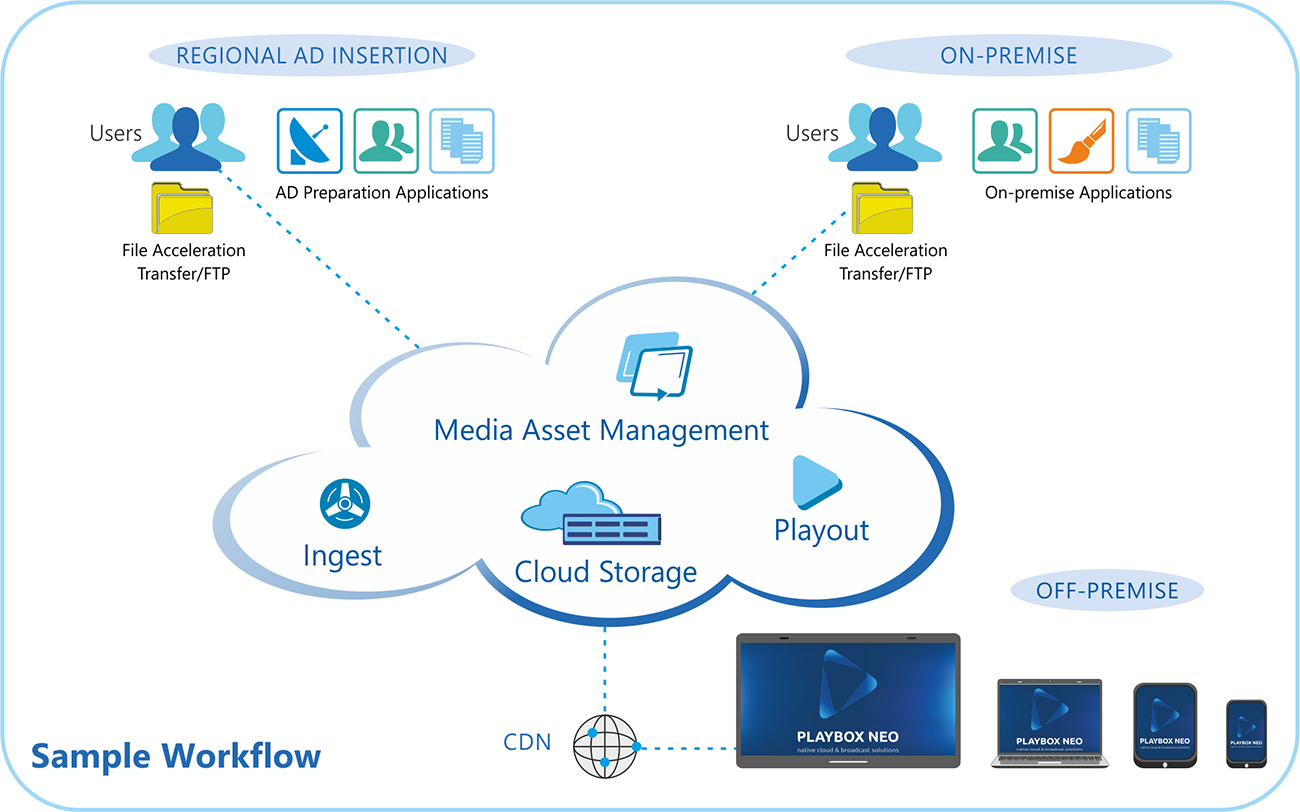 Cloud2TV workflow