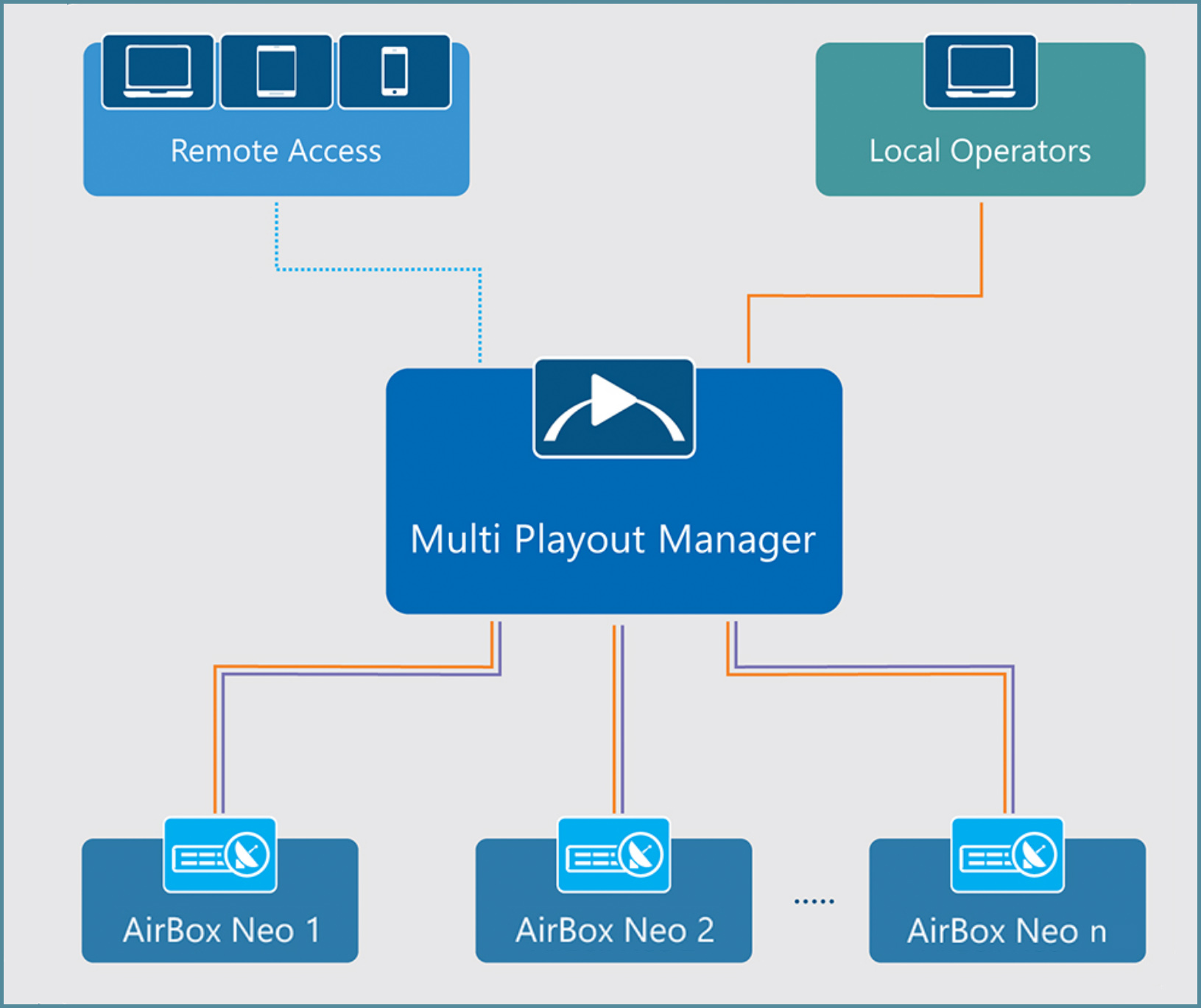 Multi Playout Manager schematic