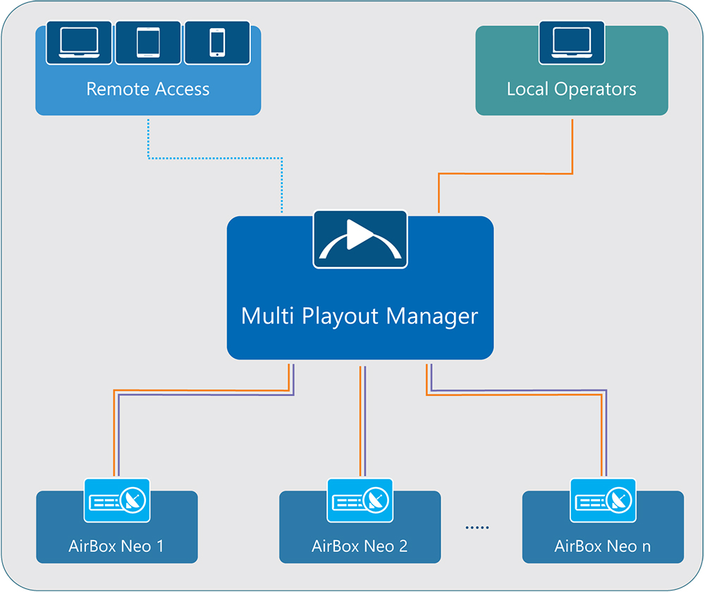 Multi Playout Manager workflow