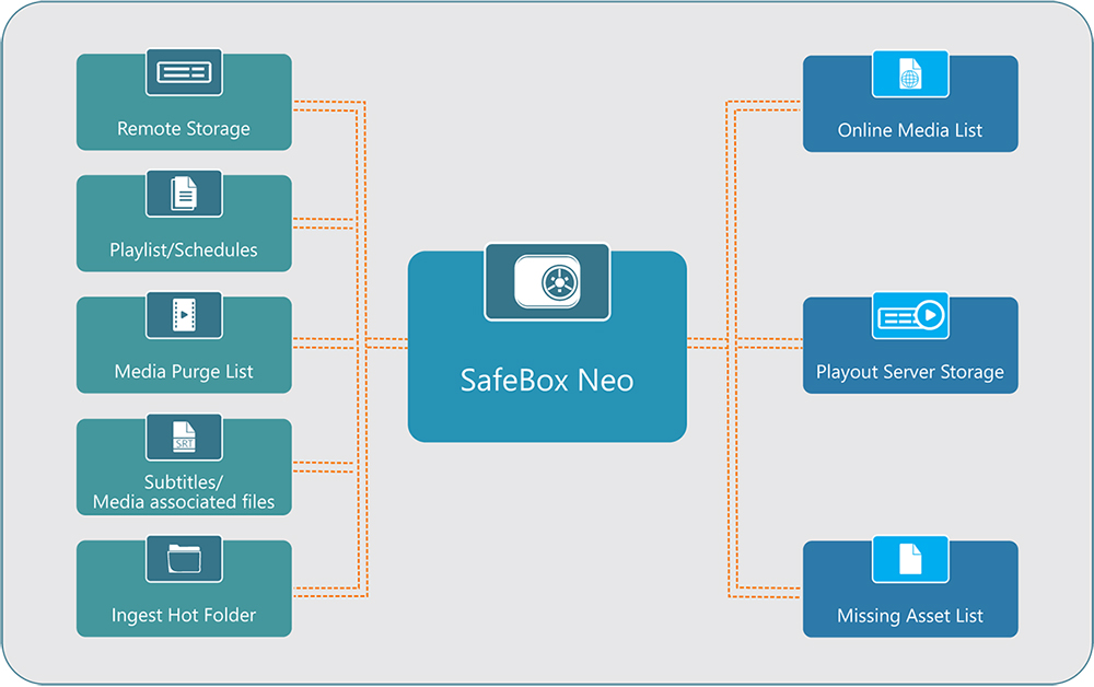 SafeBox workflow